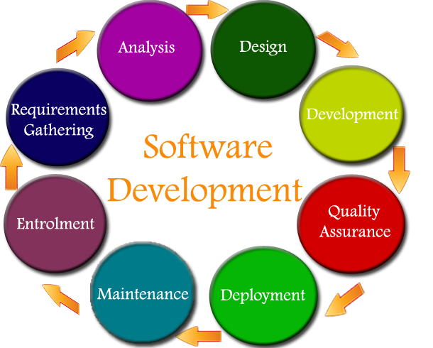 Services :: KBC Systems Offshore Software Development / Web